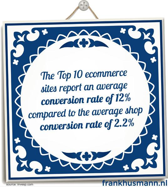 Top 10 ecommercesites hebben gemiddelde conversie ratio van 12% vergeleken met gemiddelde webshop conversie ratio van 2.2%