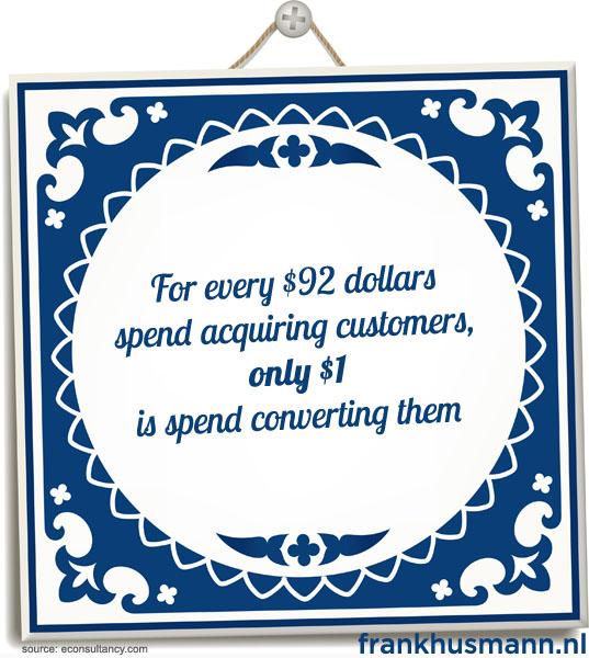 Maar 1 dollar wordt uitgegeven aan conversie van elke 92 dollar die wordt uitgegeven voor het verkrijgen van nieuwe klanten