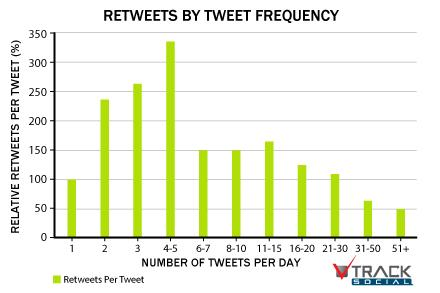 tweet-frequency