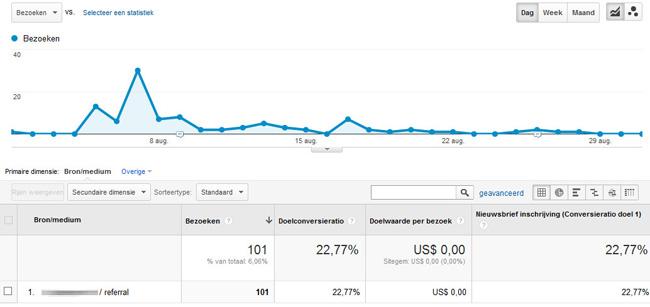 gastbloggen analytics