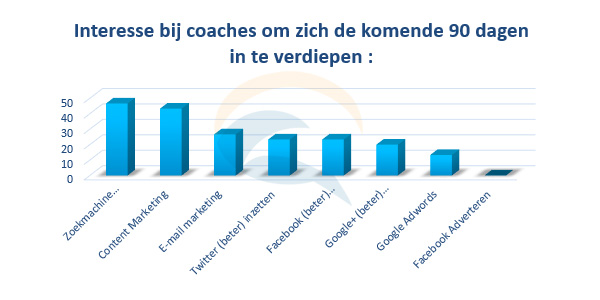 online marketing interesse coaches