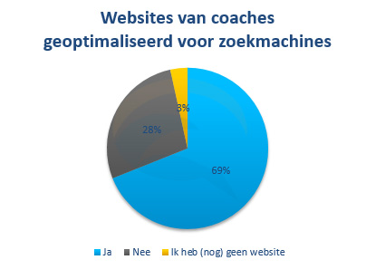 coaches en zoekmachine optimalisatie (SEO)