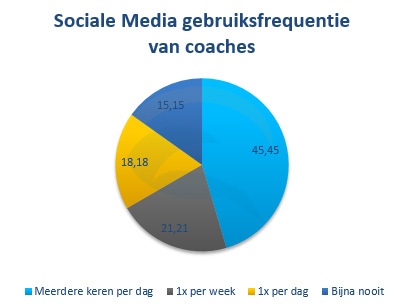 coaches sociale media gebruik frequentie