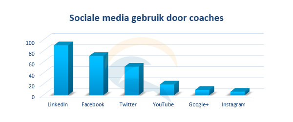 sociale media gebruik door coaches in online marketing