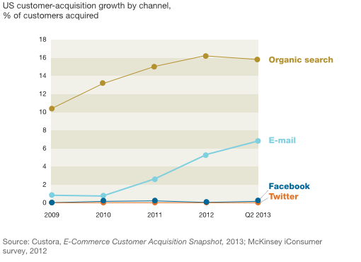 e-mailmarketing en search onderzoek mckinsey