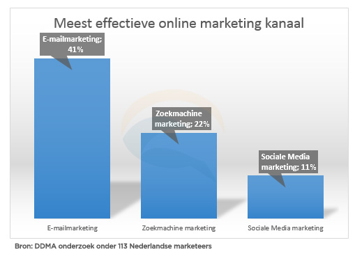 Grafiek: online marketing kanalen vergeleken