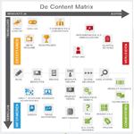 4 soorten content die elke site móet hebben