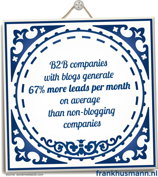 B2B bedrijven met blog genereren gemiddeld 67% meer leads per maand dan bedrijven zonder blog
