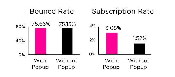 grafiek-popup-conversie-dan