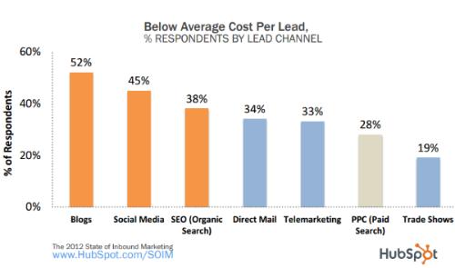 hubspot-cost-per-lead-graph