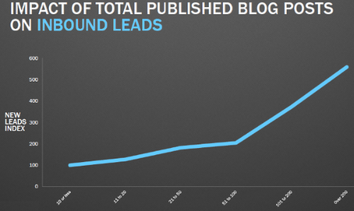 impact-blog-posts-inbound-leads