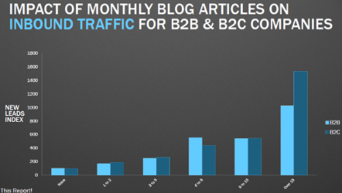 impact-monthly-articles-traffic