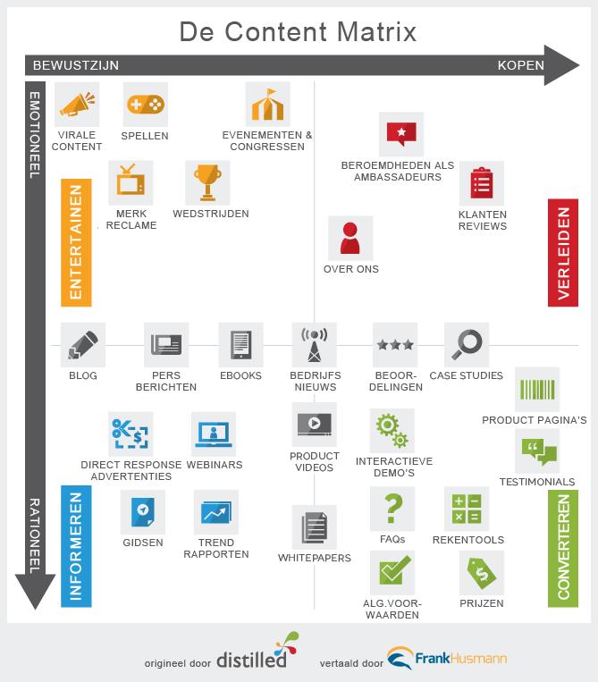 content matrix voor contentmarketing