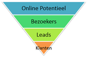Online marketing sales trechter (funnel)