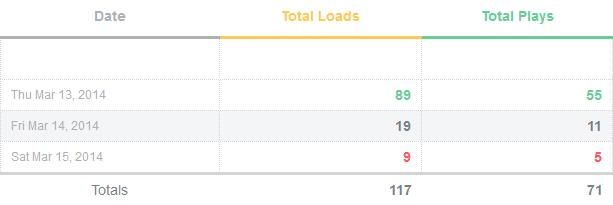 vimeo statistieken